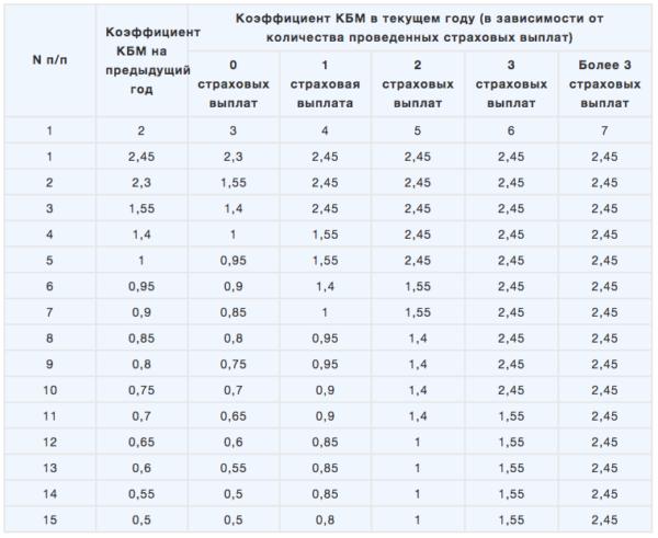 Актуальная таблица КБМ в 2019 году