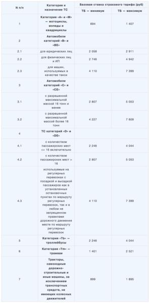 Таблица ТБ (базовой ставки) ОСАГО в 2019 году